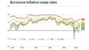 Gráfico de Swaps de deuda en la eurozona