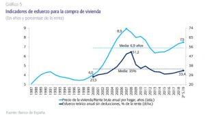 Evolución de los precios de la vivienda en España