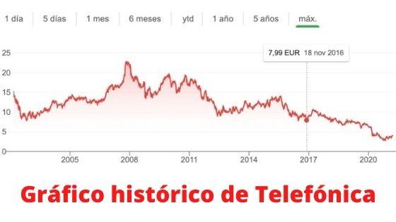 acciones telefonica histórico gráfico